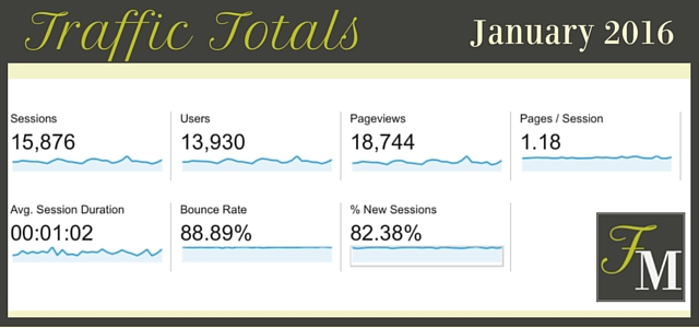Food Blog Traffic Totals - January 2016 | FoodMarriage.com