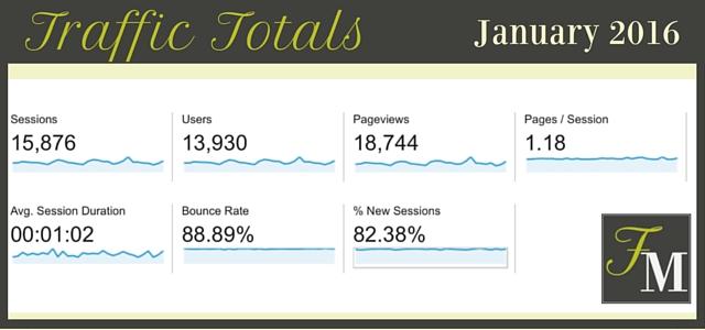 Food Blog Traffic Totals - January 2016   FoodMarriage.com